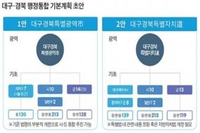 대구·경북 행정통합, 2개의 통합방안 제시